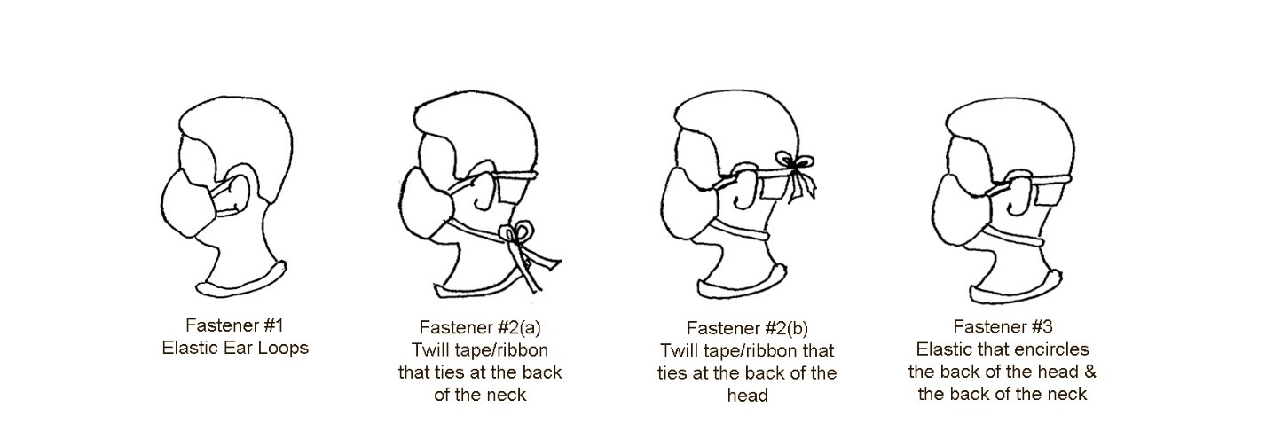 Line drawing showing four types of face mask fasteners on a head in profile - from left, elastics around the ears, tied at the back of the neck, tied at the back of the head, and elastics around the head and neck